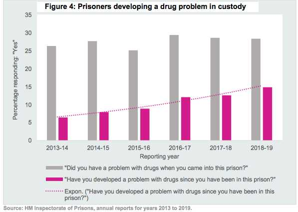 Percentage of prisoners developing drug problems as a graph